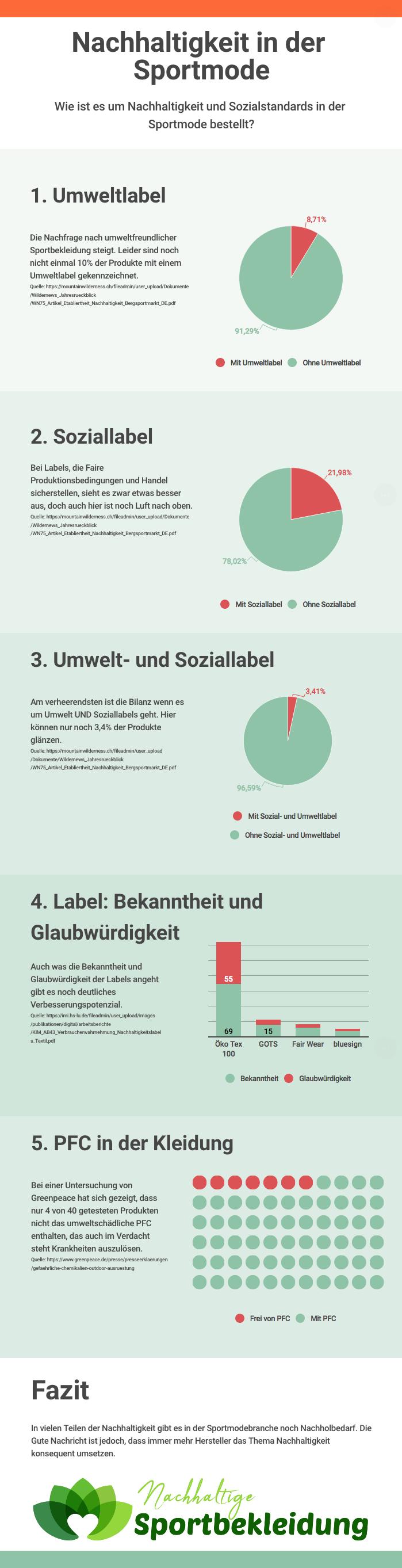 Infografik zum Thema Nachhaltigkeit in der Sportmode
